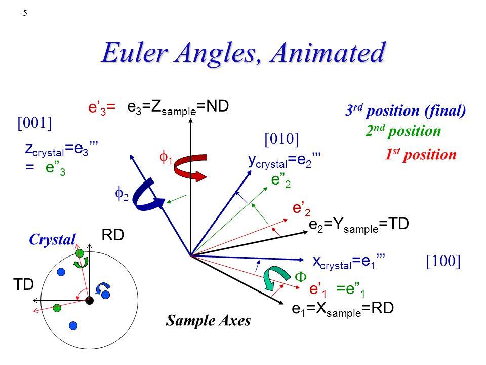 16 Obj/notation AxisTransformation Matrix EulerAngles Components