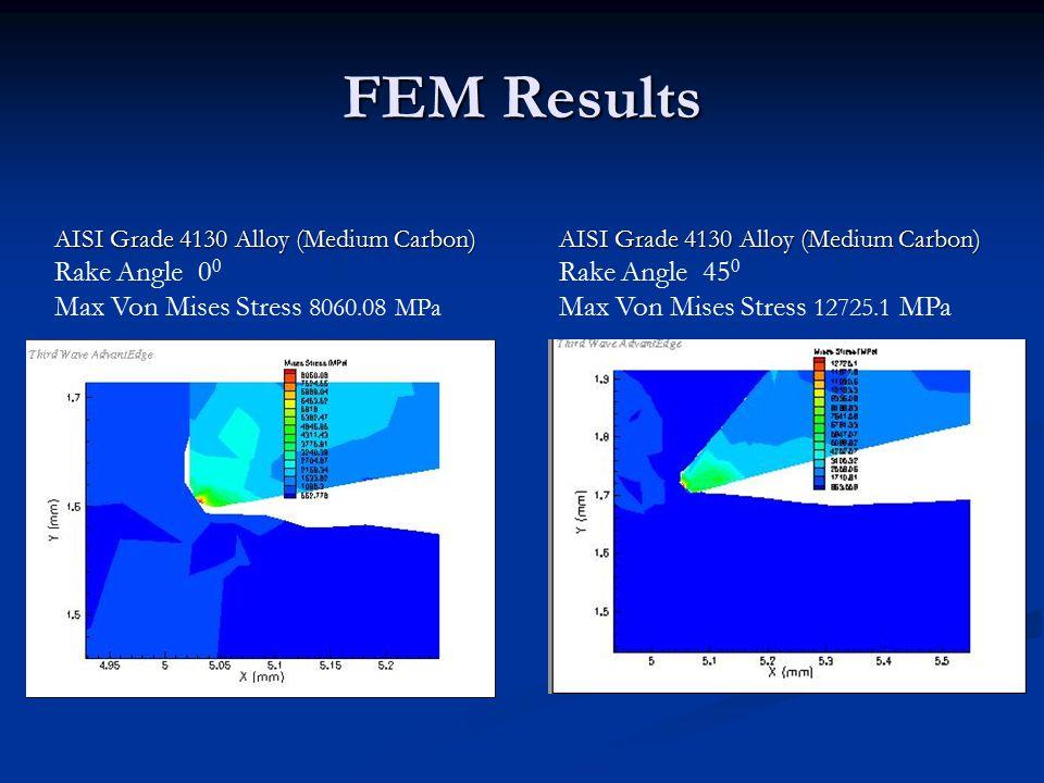 FEM Results AISI Grade 4130 Alloy (Medium Carbon) AISI Grade 4130 Alloy (Medium Carbon) Rake Angle 0 0 Max Von Mises Stress 8060.08 MPa AISI Grade 4130 Alloy (Medium Carbon) AISI Grade 4130 Alloy (Medium Carbon) Rake Angle 45 0 Max Von Mises Stress 12725.1 MPa