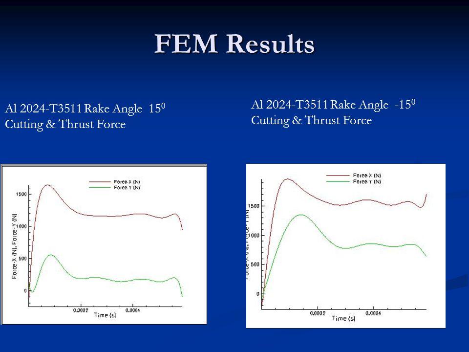 FEM Results Al 2024-T3511 Rake Angle 15 0 Cutting & Thrust Force Al 2024-T3511 Rake Angle -15 0 Cutting & Thrust Force