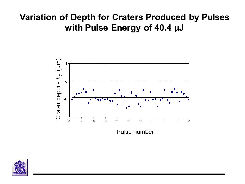 Variation of Depth for Craters Produced by Pulses with Pulse Energy of 40.4 µJ Crater depth - h c (μm) Pulse number 0 5 10 15 20 25 30 35 40 45 50