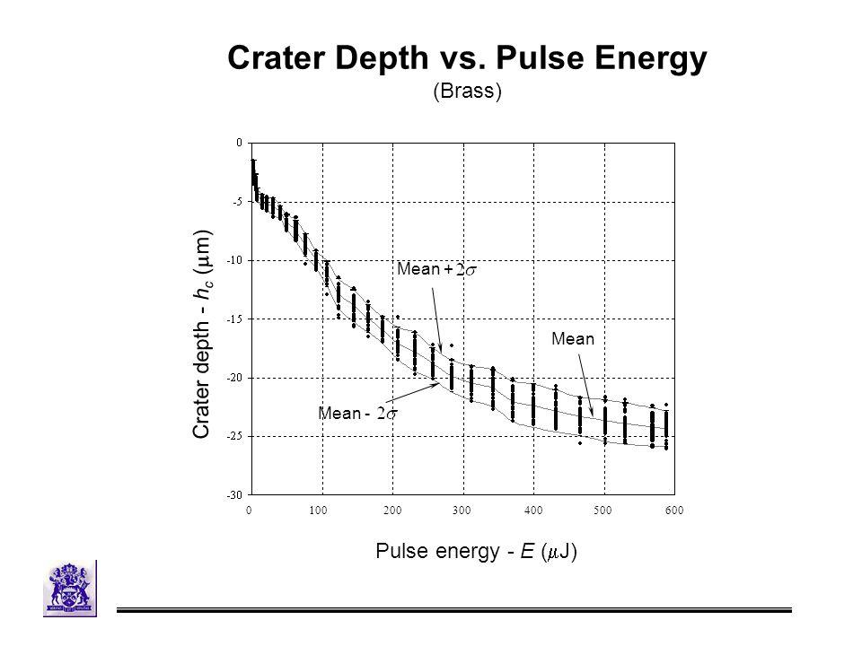 Crater Depth vs.