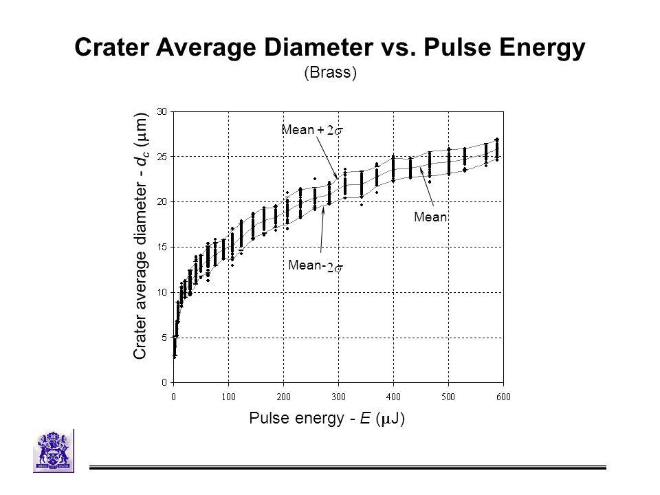 Crater Average Diameter vs.