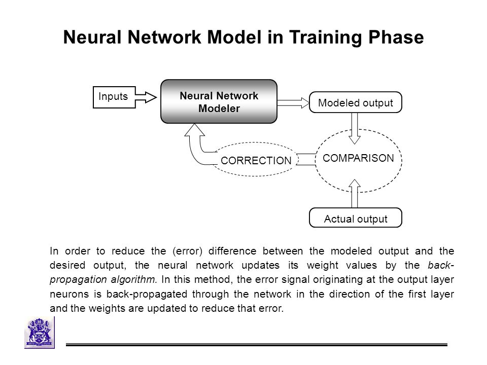 Neural Network Model in Training Phase Neural Network Modeler Modeled output COMPARISON Actual output CORRECTION Inputs In order to reduce the (error) difference between the modeled output and the desired output, the neural network updates its weight values by the back- propagation algorithm.