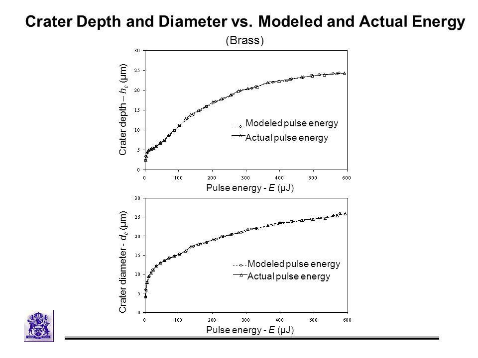 Crater Depth and Diameter vs.