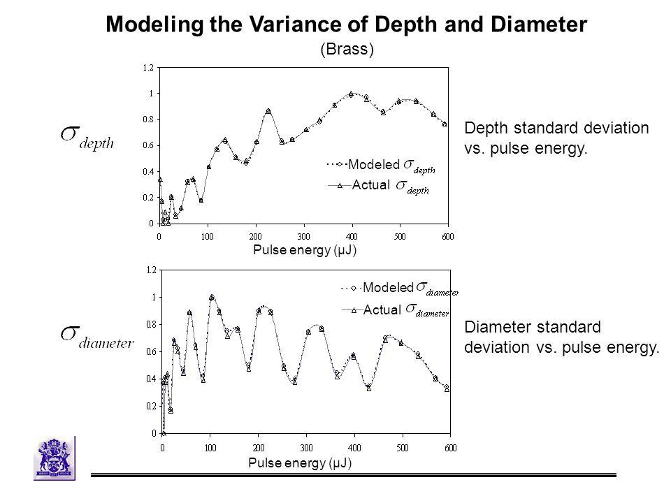 Depth standard deviation vs. pulse energy. Diameter standard deviation vs.