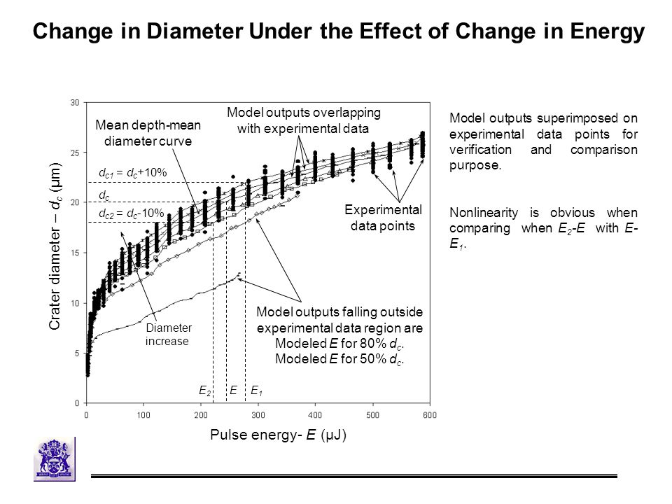 Change in Diameter Under the Effect of Change in Energy Crater diameter – d c (μm) Experimental data points Model outputs falling outside experimental data region are Modeled E for 80% d c.