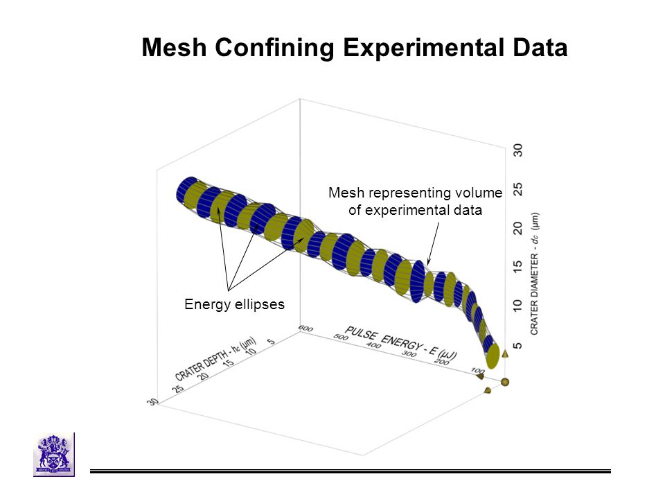 Energy ellipses Mesh representing volume of experimental data Mesh Confining Experimental Data