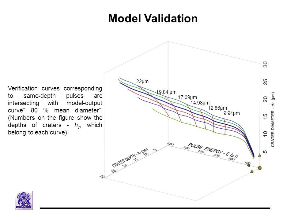 Model Validation 9.94μm 12.86μm 14.98μm 22μm 19.84 μm 17.09μm Verification curves corresponding to same-depth pulses are intersecting with model-output curve 80 % mean diameter .