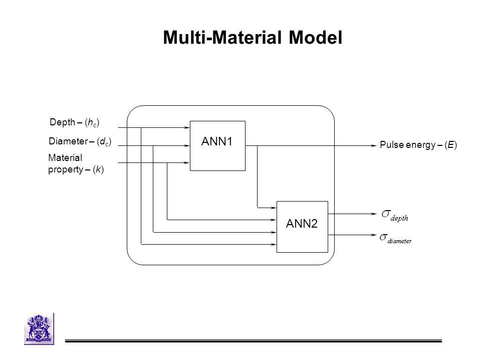 ANN1 ANN2 Depth – (h c ) Diameter – (d c ) Pulse energy – (E) Material property – (k) Multi-Material Model