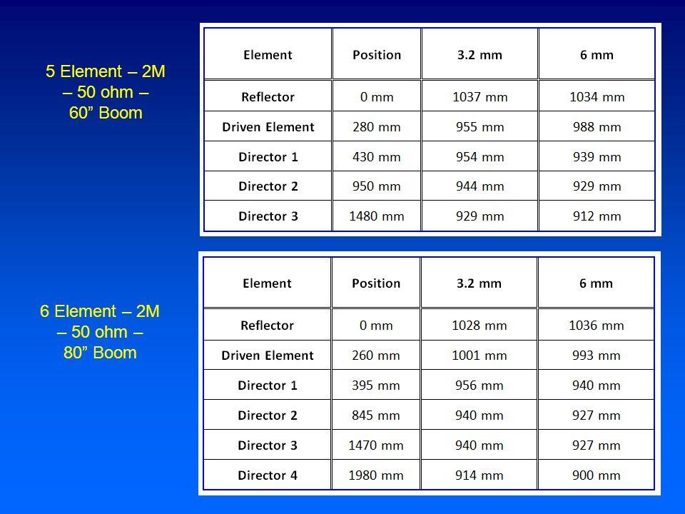 5 Element – 2M – 50 ohm – 60 Boom 6 Element – 2M – 50 ohm – 80 Boom