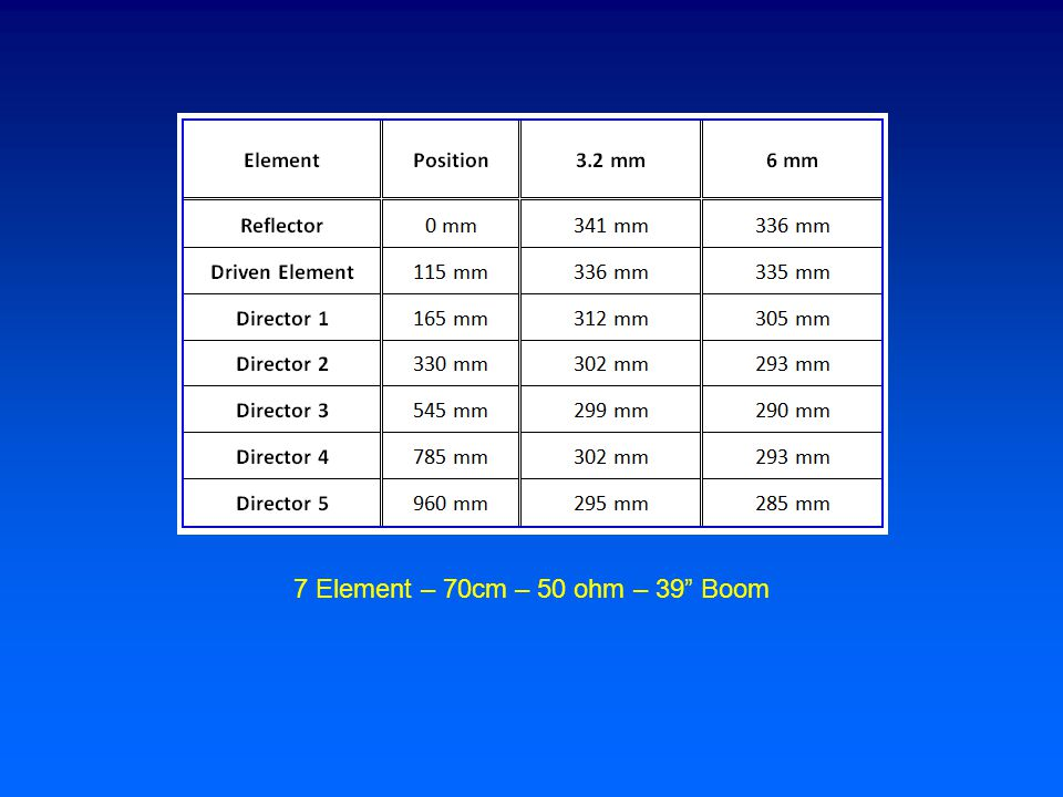7 Element – 70cm – 50 ohm – 39 Boom