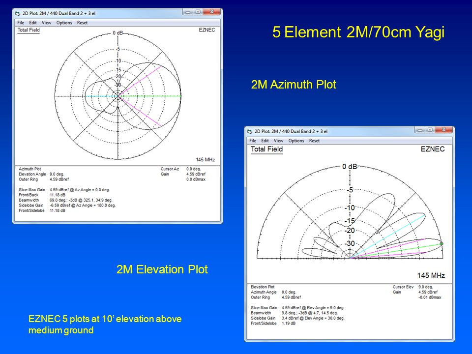 2M Azimuth Plot 2M Elevation Plot EZNEC 5 plots at 10' elevation above medium ground
