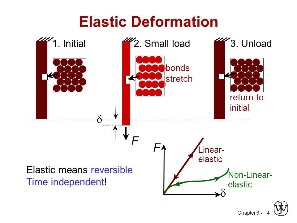 Chapter 6 - T – E diagram 15 Plot of modulus of elasticity versus temperature for tungsten, steel, and aluminum.