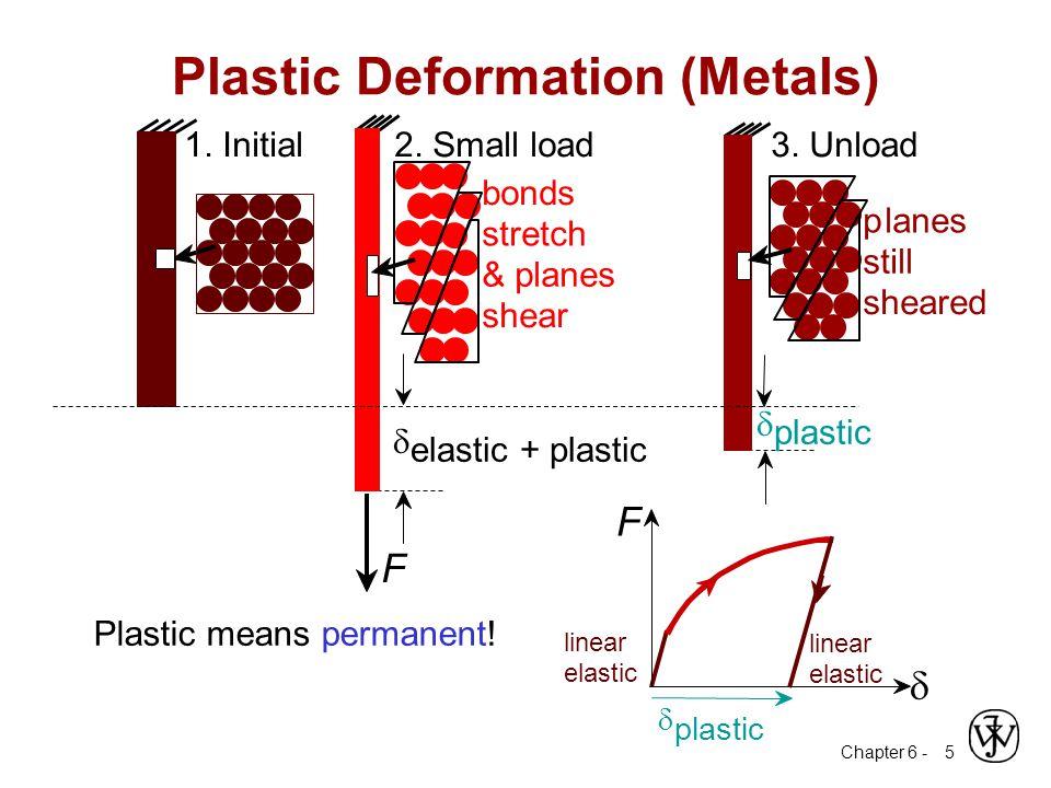 Chapter 6 - 16 Elastic Shear modulus, G:  G   = G  Other Elastic Properties simple torsion test M M Special relations for isotropic materials: 2(1  ) E G  3(1  2 ) E K  Elastic Bulk modulus, K: pressure test: Init.