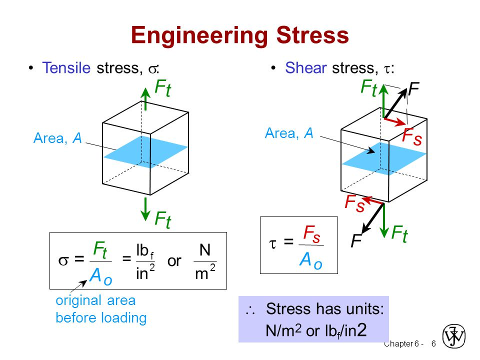 Chapter 6 - 27 Plastic tensile strain at failure: Ductility Another ductility measure: 100x A AA RA% o fo - = x 100 L LL EL% o of   Engineering tensile strain,  Engineering tensile stress,  smaller %EL larger %EL LfLf AoAo AfAf LoLo Percent reduction of area Percent elongation Ductility can be expressed quantita brittle ductile