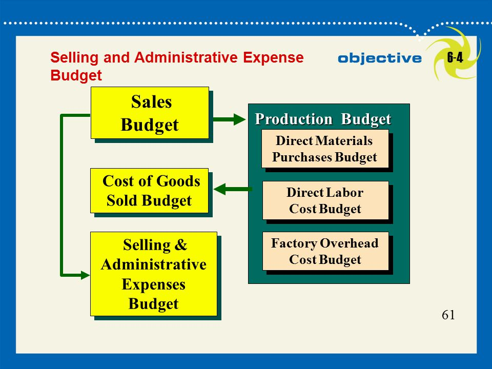 23 Click to edit Master title style 23 61 Production Budget Direct Materials Purchases Budget Direct Materials Purchases Budget Direct Labor Cost Budg