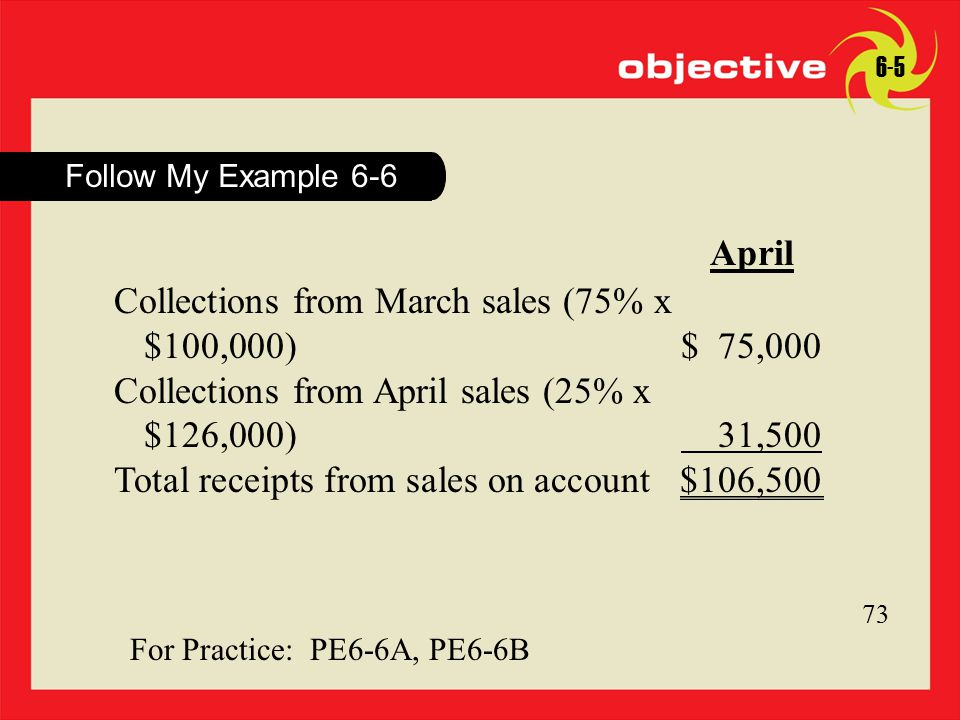 27 Click to edit Master title style 27 Follow My Example 6-6 6-5 73 April Collections from March sales (75% x $100,000)$ 75,000 Collections from April sales (25% x $126,000) 31,500 Total receipts from sales on account$106,500 For Practice: PE6-6A, PE6-6B