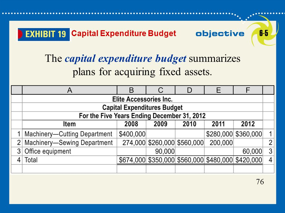 28 Click to edit Master title style 28 76 Capital Expenditure Budget The capital expenditure budget summarizes plans for acquiring fixed assets.
