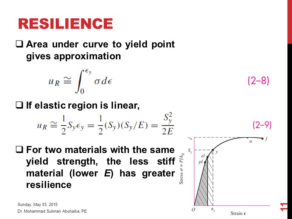 RESILIENCE  Area under curve to yield point gives approximation  If elastic region is linear,  For two materials with the same yield strength, the less stiff material (lower E) has greater resilience Dr.