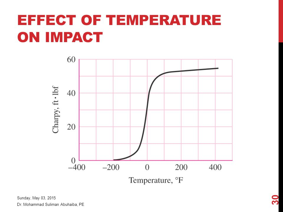 EFFECT OF TEMPERATURE ON IMPACT Dr. Mohammad Suliman Abuhaiba, PE Sunday, May 03, 2015 30