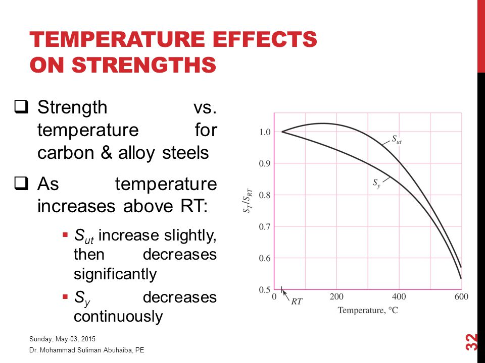 TEMPERATURE EFFECTS ON STRENGTHS  Strength vs.