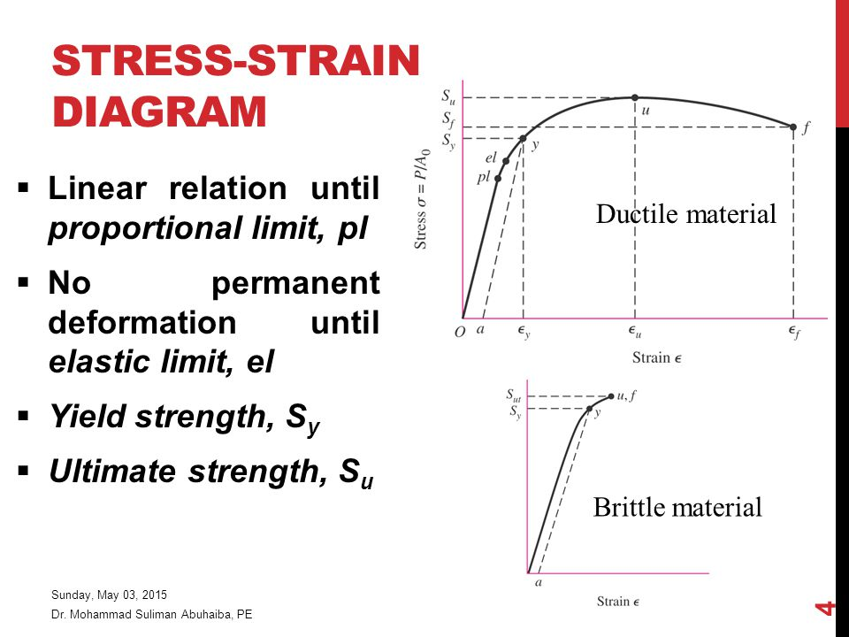 STRESS-STRAIN DIAGRAM  Linear relation until proportional limit, pl  No permanent deformation until elastic limit, el  Yield strength, S y  Ultimate strength, S u Dr.
