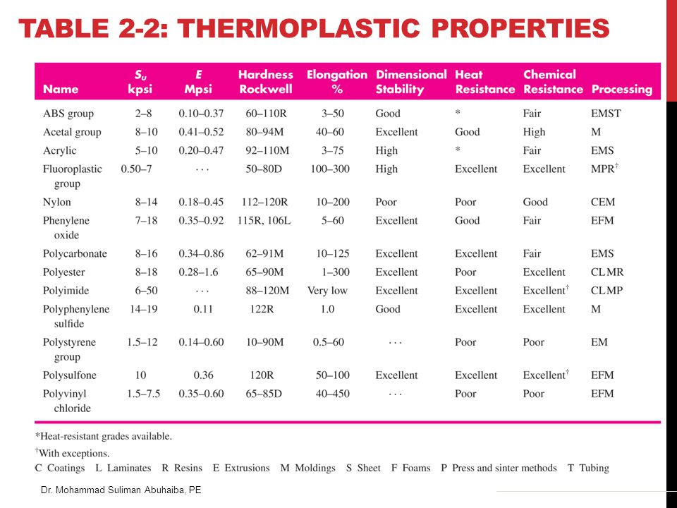 Dr. Mohammad Suliman Abuhaiba, PE TABLE 2-2: THERMOPLASTIC PROPERTIES