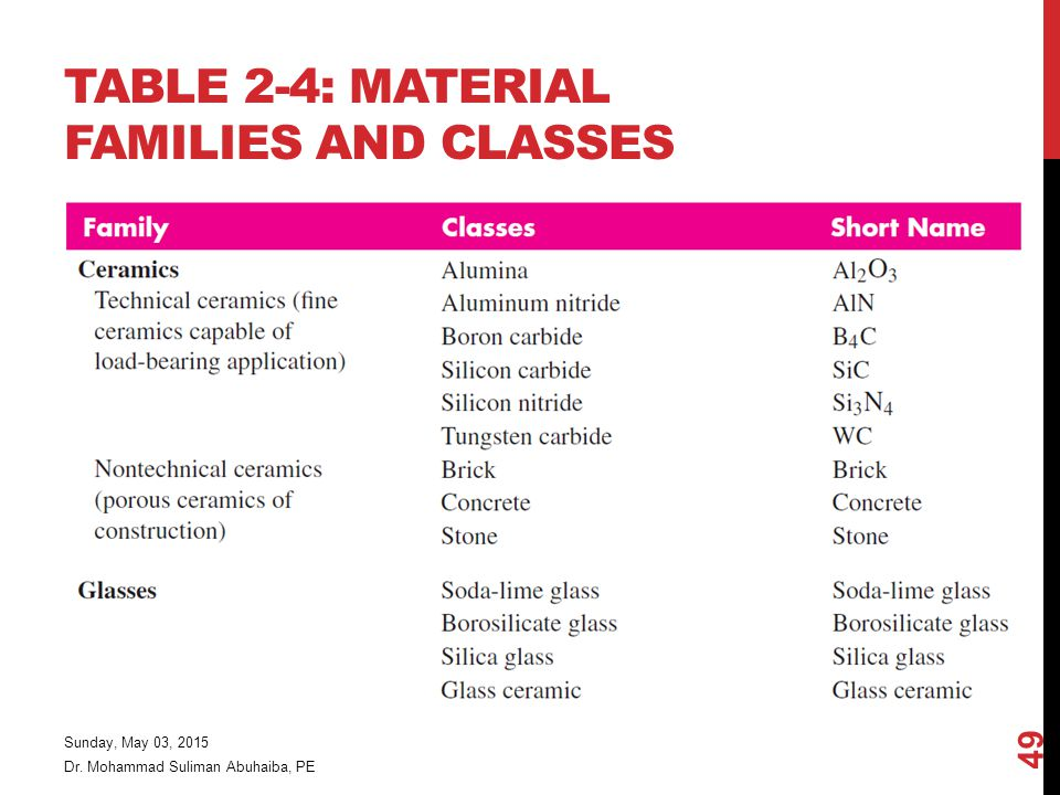 Dr. Mohammad Suliman Abuhaiba, PE Sunday, May 03, 2015 49 TABLE 2-4: MATERIAL FAMILIES AND CLASSES