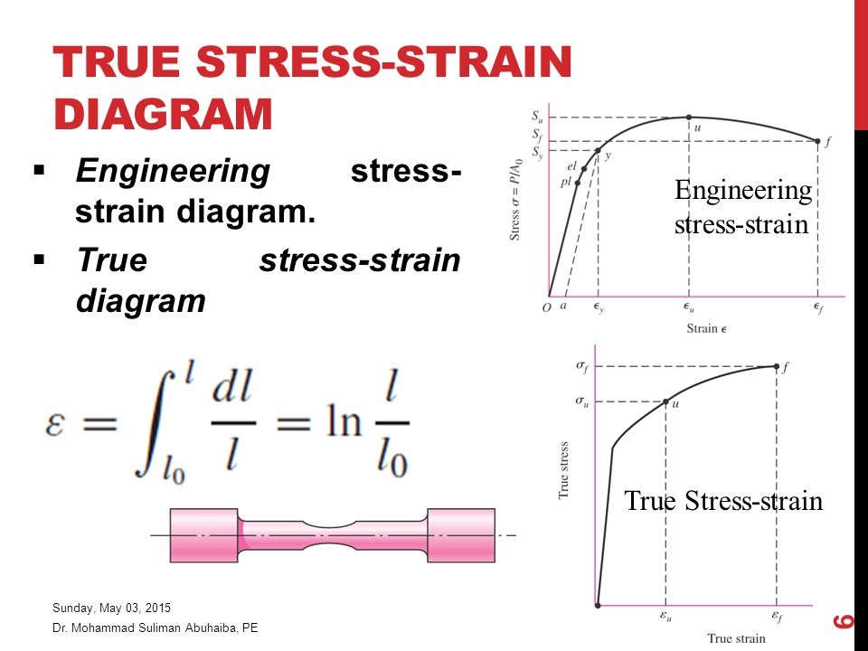 TRUE STRESS-STRAIN DIAGRAM  Engineering stress- strain diagram.  True stress-strain diagram Dr. Mohammad Suliman Abuhaiba, PE True Stress-strain Eng