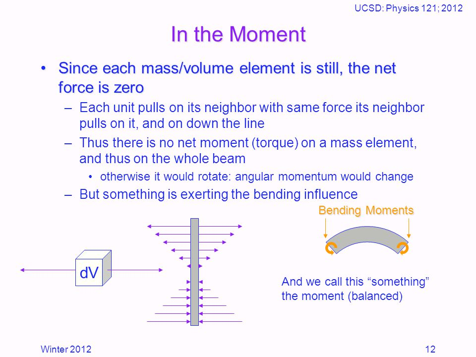 Winter 2012 UCSD: Physics 121; 2012 12 dV In the Moment Since each mass/volume element is still, the net force is zeroSince each mass/volume element is still, the net force is zero –Each unit pulls on its neighbor with same force its neighbor pulls on it, and on down the line –Thus there is no net moment (torque) on a mass element, and thus on the whole beam otherwise it would rotate: angular momentum would change –But something is exerting the bending influence And we call this something the moment (balanced) Bending Moments