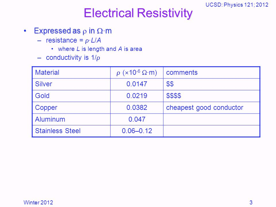 Winter 2012 UCSD: Physics 121; 2012 3 Electrical Resistivity Expressed as  in  ·mExpressed as  in  ·m –resistance =  ·L/A where L is length and A is area –conductivity is 1/  Material  (  10 -6  ·m) comments Silver0.0147$$ Gold0.0219$$$$ Copper0.0382cheapest good conductor Aluminum0.047 Stainless Steel0.06–0.12