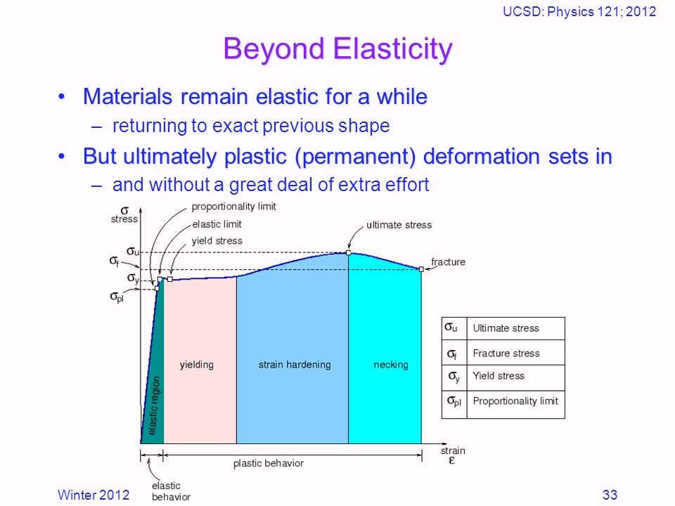 Winter 2012 UCSD: Physics 121; 2012 33 Beyond Elasticity Materials remain elastic for a whileMaterials remain elastic for a while –returning to exact previous shape But ultimately plastic (permanent) deformation sets inBut ultimately plastic (permanent) deformation sets in –and without a great deal of extra effort