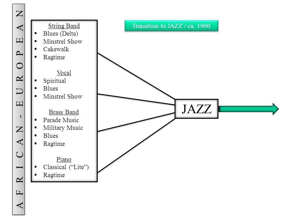 JAZZ Blues  City  Urban  Chicago Vocal  Blues  Gospel  Swing  Crooning Brass  Early Jazz Combo  Big Band (Swing) Piano  Stride Style  Boogie-Woogie  Swing JAZZ branching out: (1920s – 1940s)
