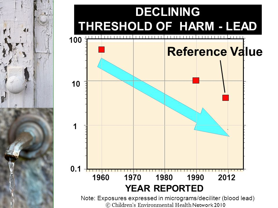 lead lead 0.1 1 10 100 DECLINING THRESHOLD OF HARM - LEAD Reference Value YEAR REPORTED 19601970198019902012 Note: Exposures expressed in micrograms/d
