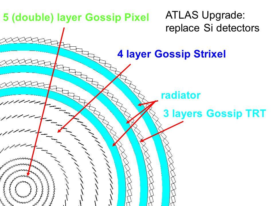 5 (double) layer Gossip Pixel 4 layer Gossip Strixel 3 layers Gossip TRT radiator ATLAS Upgrade: replace Si detectors