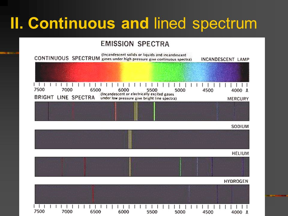 II. Continuous and lined spectrum