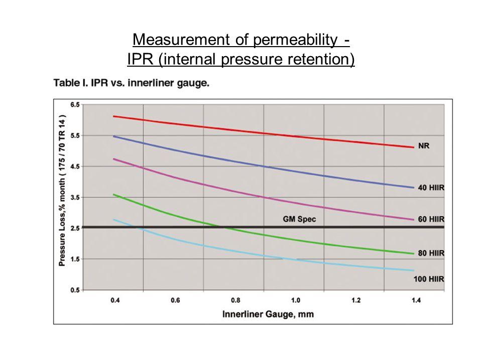Measurement of permeability - IPR (internal pressure retention)