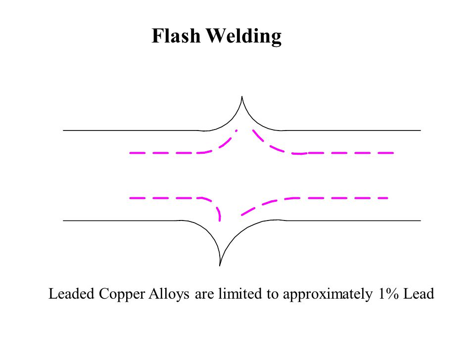 Flash Welding Leaded Copper Alloys are limited to approximately 1% Lead