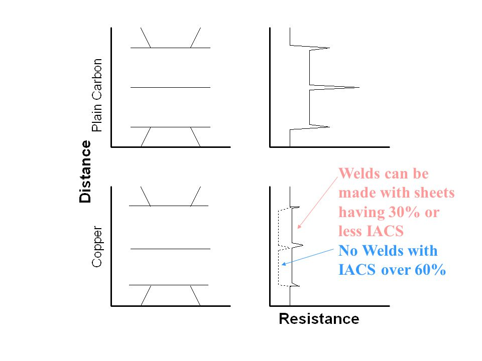 Welds can be made with sheets having 30% or less IACS No Welds with IACS over 60%