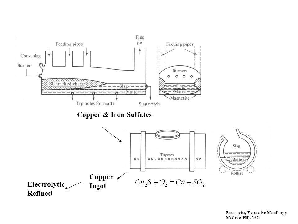 Copper & Iron Sulfates Rosenqvist, Extractive Metallurgy McGraw-Hill, 1974 Copper Ingot Electrolytic Refined