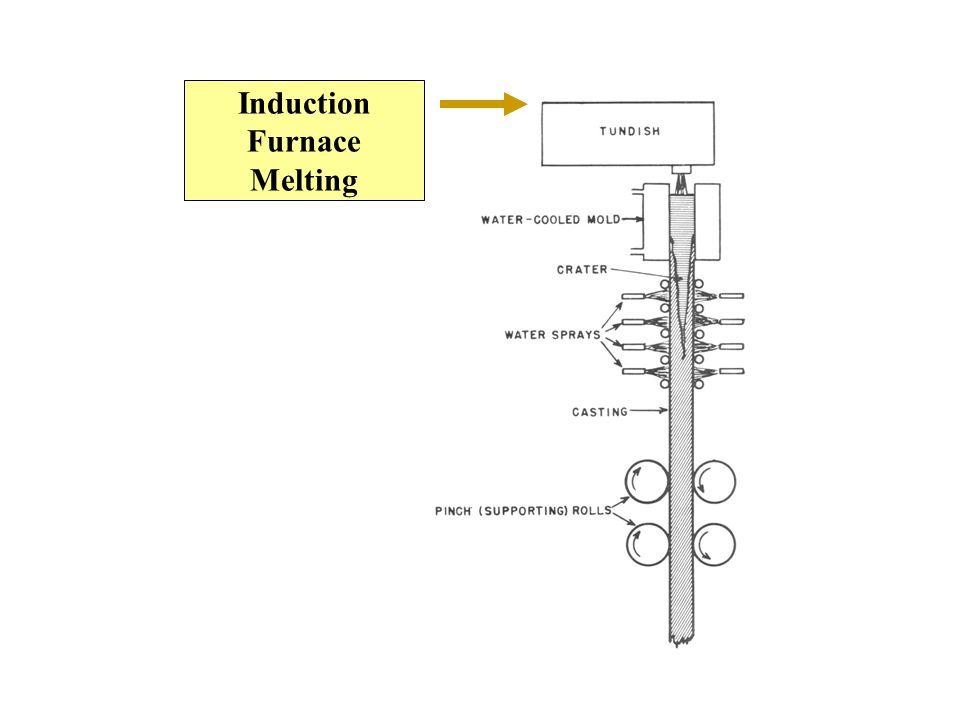 Induction Furnace Melting