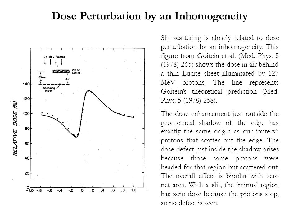 Slit scattering is closely related to dose perturbation by an inhomogeneity.