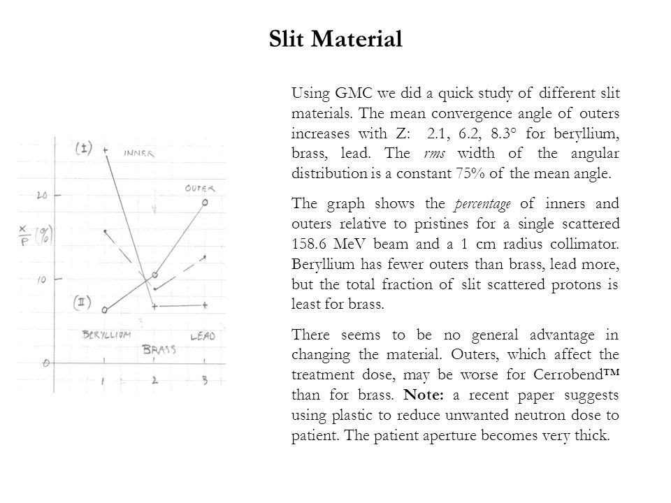 Slit Material Using GMC we did a quick study of different slit materials.