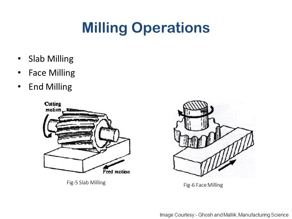 Milling Operations Slab Milling Face Milling End Milling Fig-6 Face Milling Fig-5 Slab Milling Image Courtesy:- Ghosh and Mallik; Manufacturing Scienc