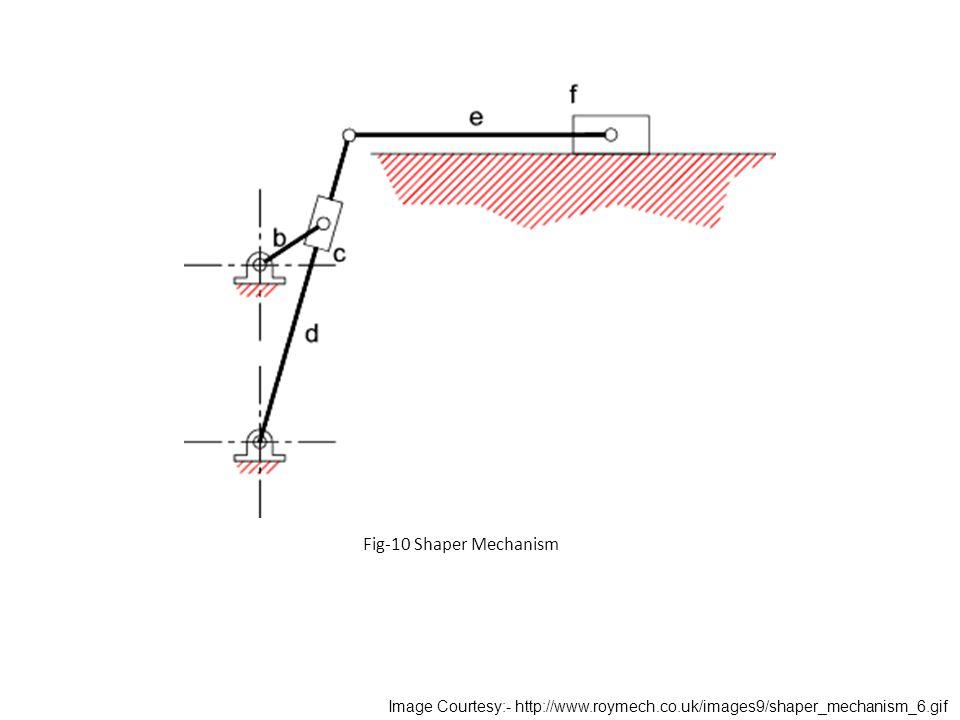 Fig-10 Shaper Mechanism Image Courtesy:- http://www.roymech.co.uk/images9/shaper_mechanism_6.gif