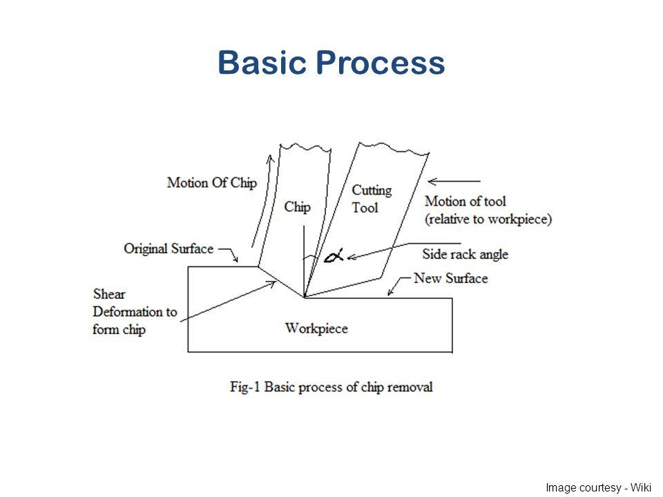 Basic Process Image courtesy - Wiki
