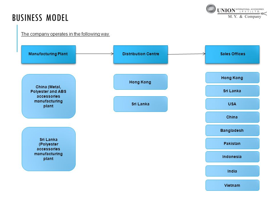 BUSINESS MODEL The company operates in the following way.