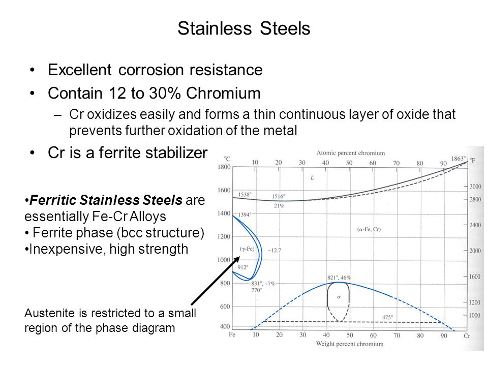 Stainless Steels Excellent corrosion resistance Contain 12 to 30% Chromium –Cr oxidizes easily and forms a thin continuous layer of oxide that prevent