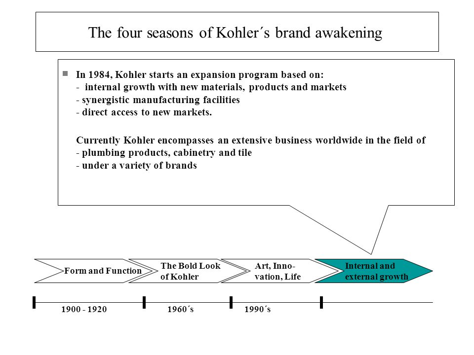 Form and Function The Bold Look of Kohler Art, Inno- vation, Life Internal and external growth 1900 - 19201960´s1990´s In 1984, Kohler starts an expan