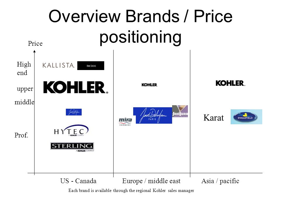 Overview Brands / Price positioning Each brand is available through the regional Kohler sales manager Prof. middle US - CanadaEurope / middle eastAsia